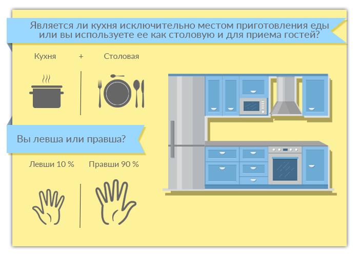 Кухня это место приготовления еды или столовая и место прийома гостей?