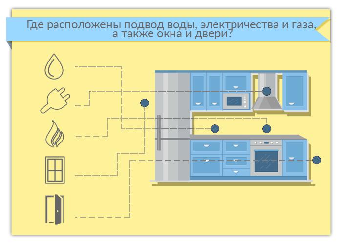 Где расположены подвод воды, электричества, газа, а также окна и двери?