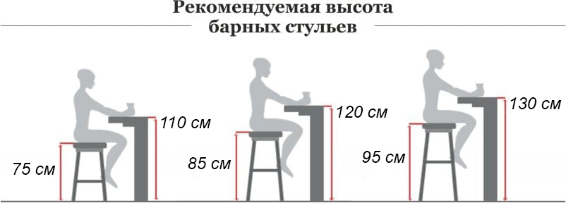 Рекомендуемая высота барной стойки и барного стула
